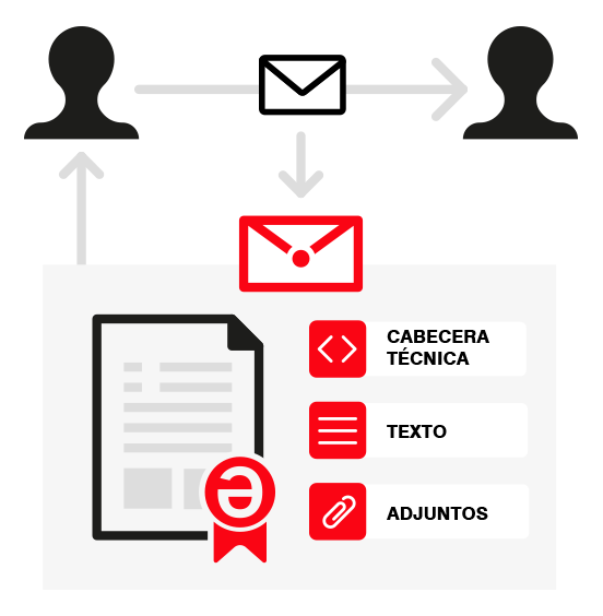 Email certified mail