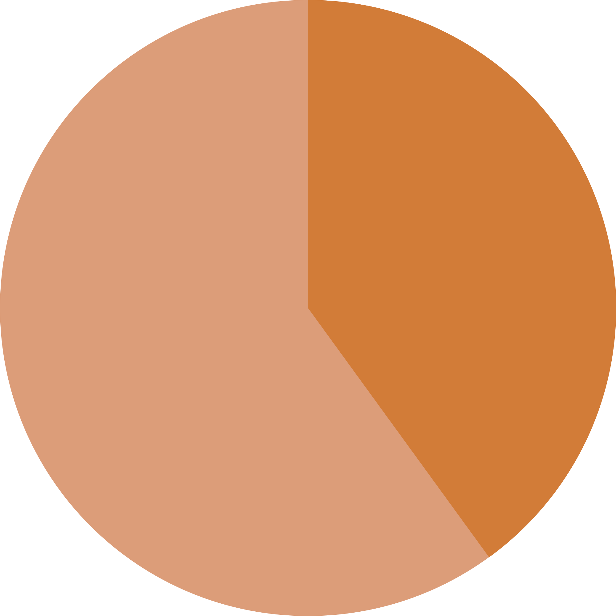 Pie charts png. Empty chart april onthemarch