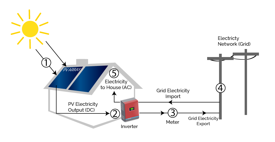 Solar panel clipart energy efficient. What is and how