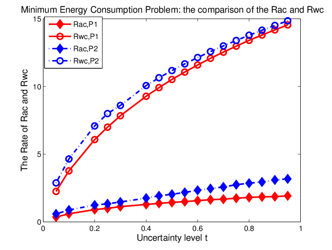 Energy transparent object. The comparison of r