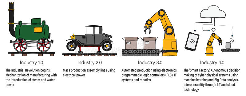 Industry infographic representing the. Engine clipart manufacturing engineering picture free library