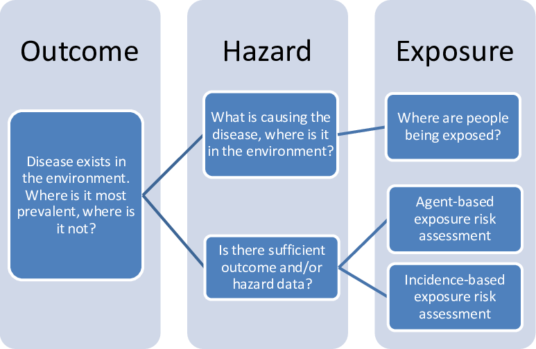 Environment vector hazard. Shows the logic used