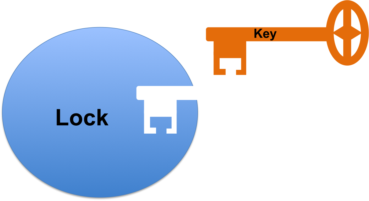 Enzyme drawing easy. Downhousesoftware a lock and