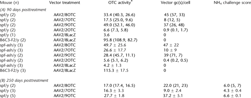 Episomal vector aav. Otc activity viral gene