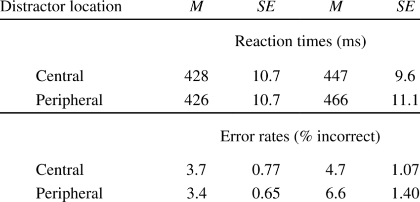 Error transparent incorrect. Mean reaction times in