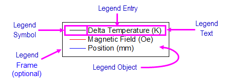 Drawing legend definition. Help online origin graph