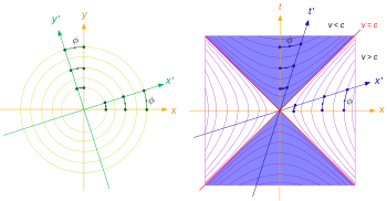 Euclidian vector dual. Orthogonality wikipedia and rotation