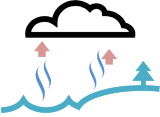 Evaporation clipart water vapour. The cycle process of
