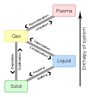 Evaporation drawing chemistry definition. Vaporization wikipedia this diagram