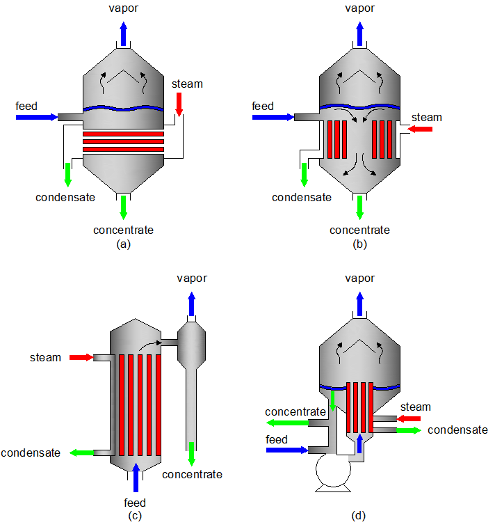 Evaporation drawing sea. Fig evaporator types a