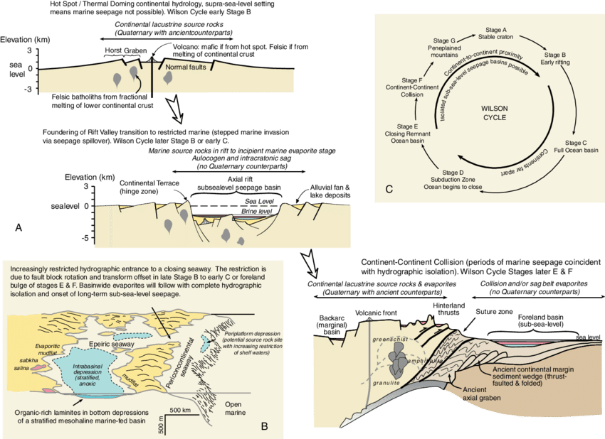 Evaporation drawing environmental science. Tectonic settings of ancient