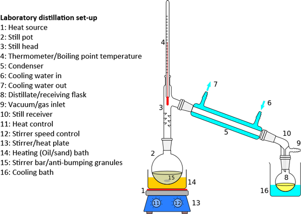 Evaporation drawing set up chemistry. Rotary evaporators diagramrotarypng