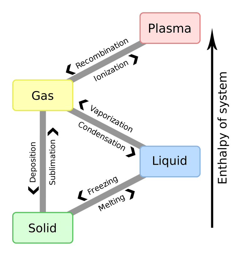 Evaporation drawing vaporization. List of phase changes