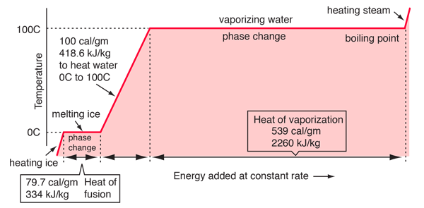 Evaporation drawing heat transfer. Phase changes of vaporization