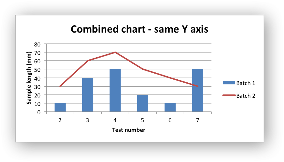 Excel export graph as png. Example combined chart xlsxwriter