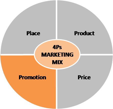 Explain measures of small business promotion in png. Marketing mix four p