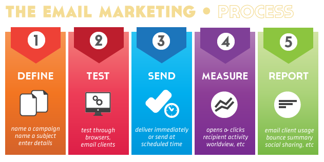 Explain measures of small business promotion in png. Email maketing introduction usefullness