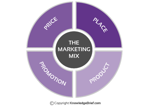 Explain measures of small business promotion in png. Marketing mix what is