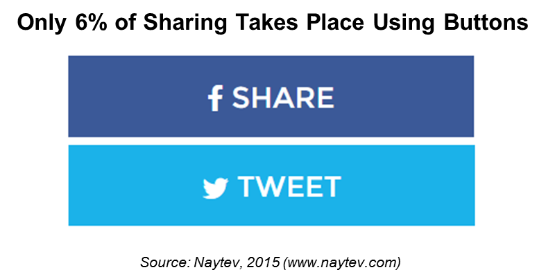 Facebook share button png. Social buttons analysis the