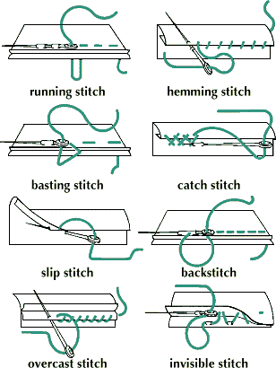 Fancy sewing stitches png. Hand stitching types when