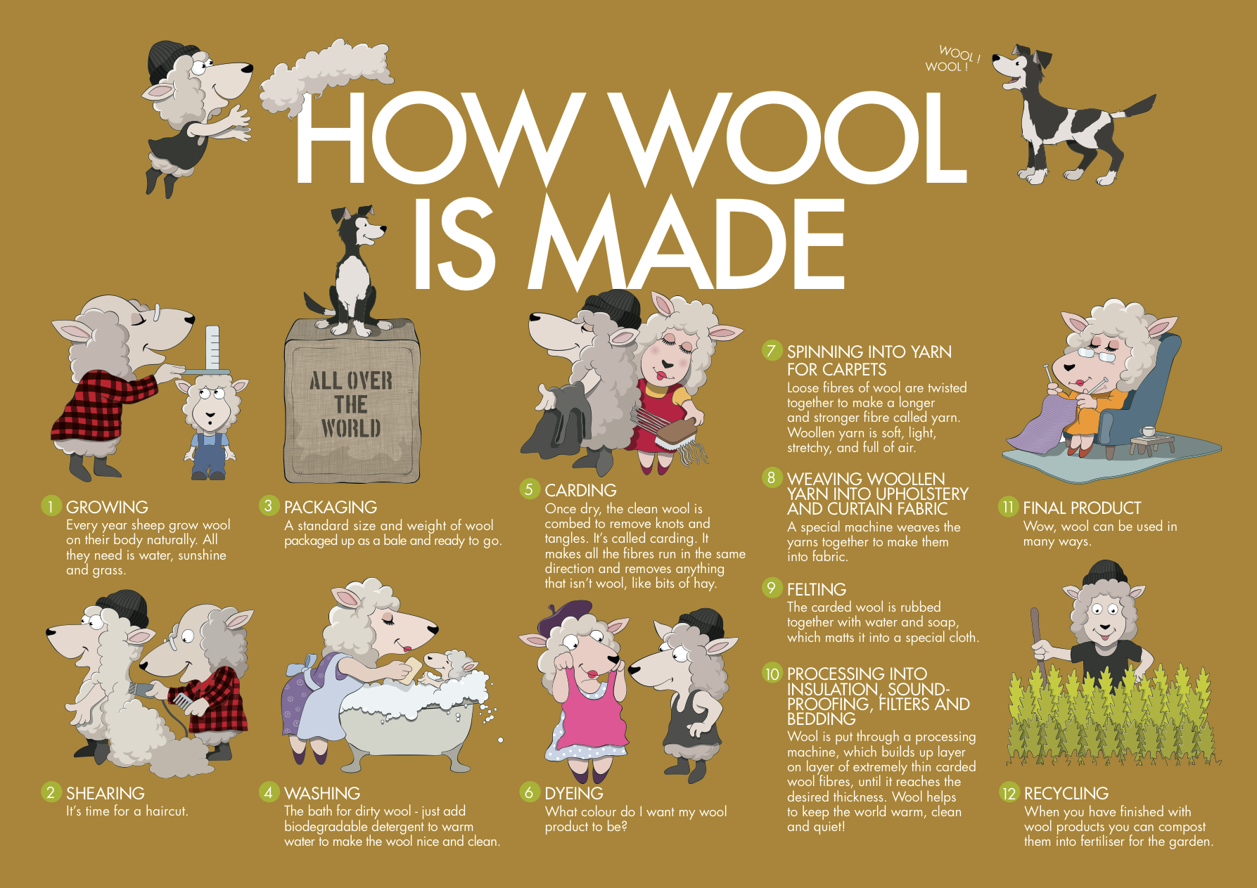 Farming clipart wool. How is made in