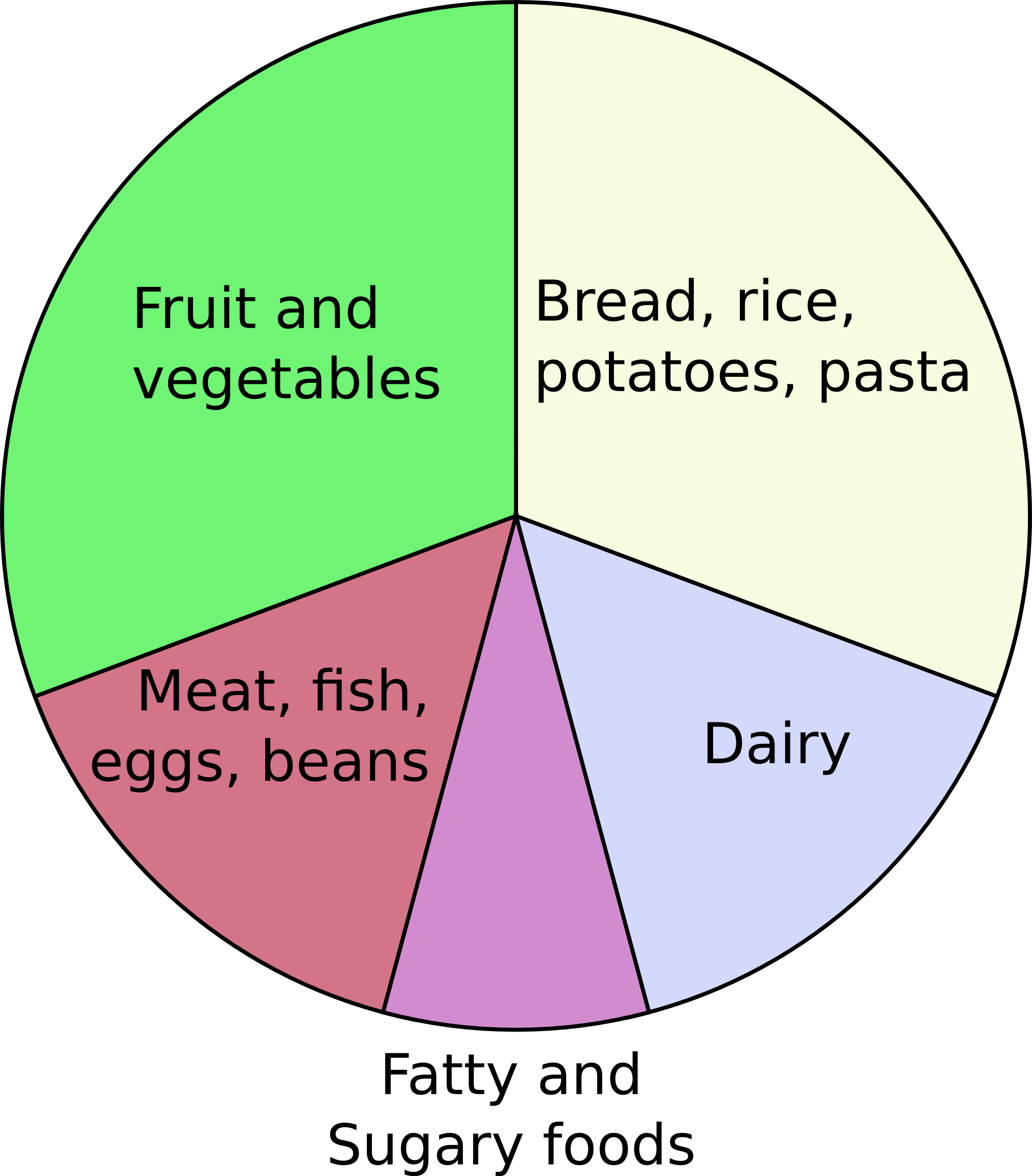 Fat clipart healthy thing. Eatwell plate wikipedia