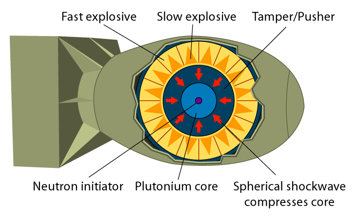 nuclear drawing radiation