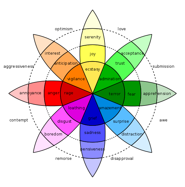 Feelings clipart basic emotion. The science of in