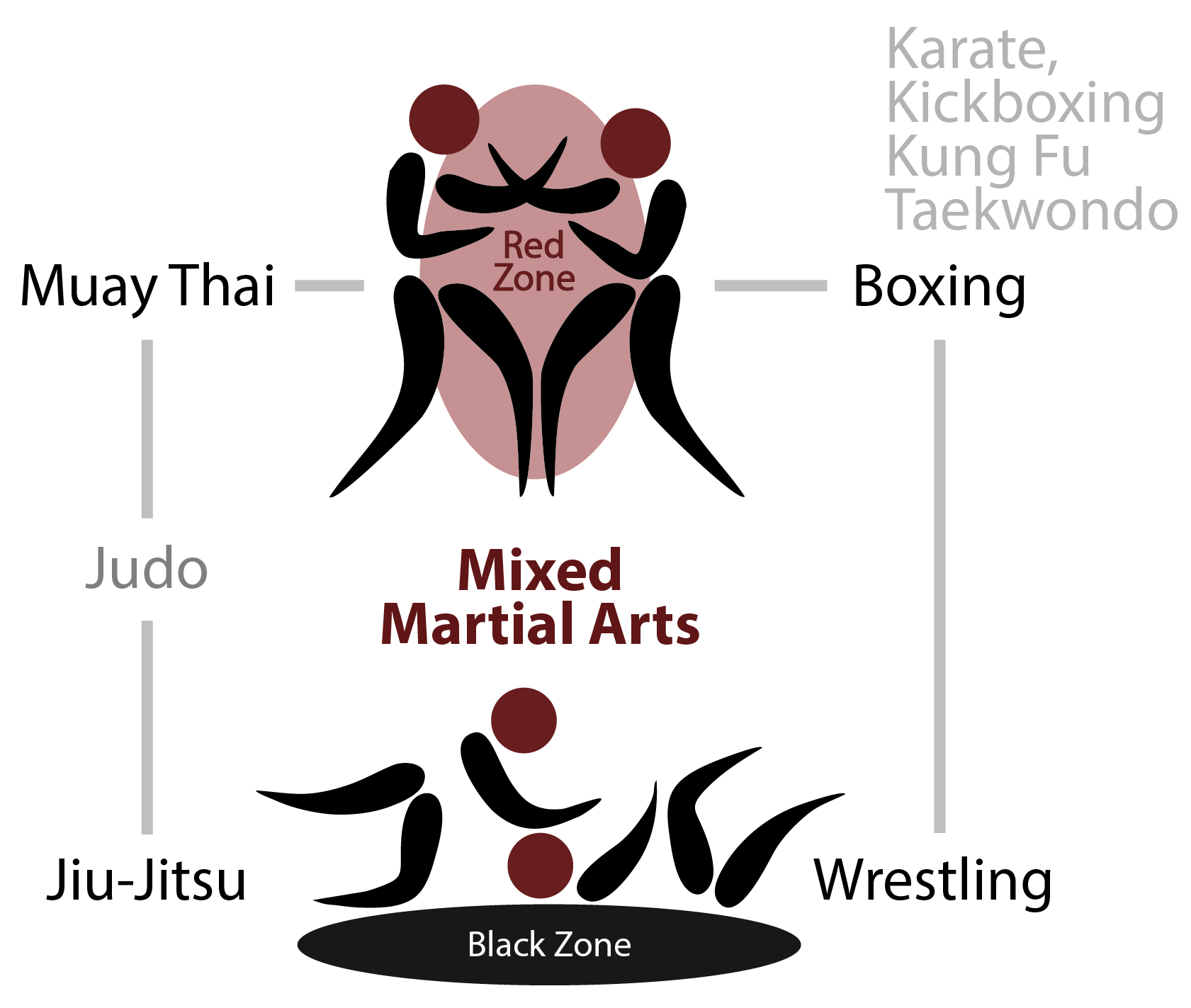 Fighter clipart kung fu fighting. Martial arts science zones