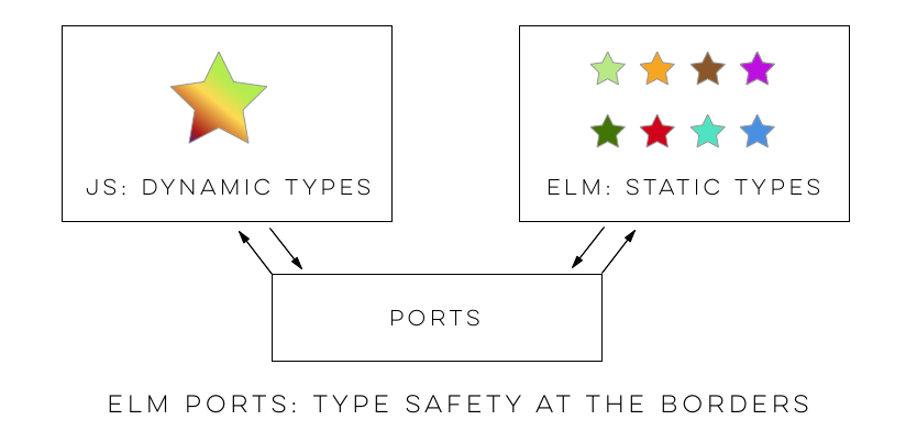 Read png files. Javascript interop with elm