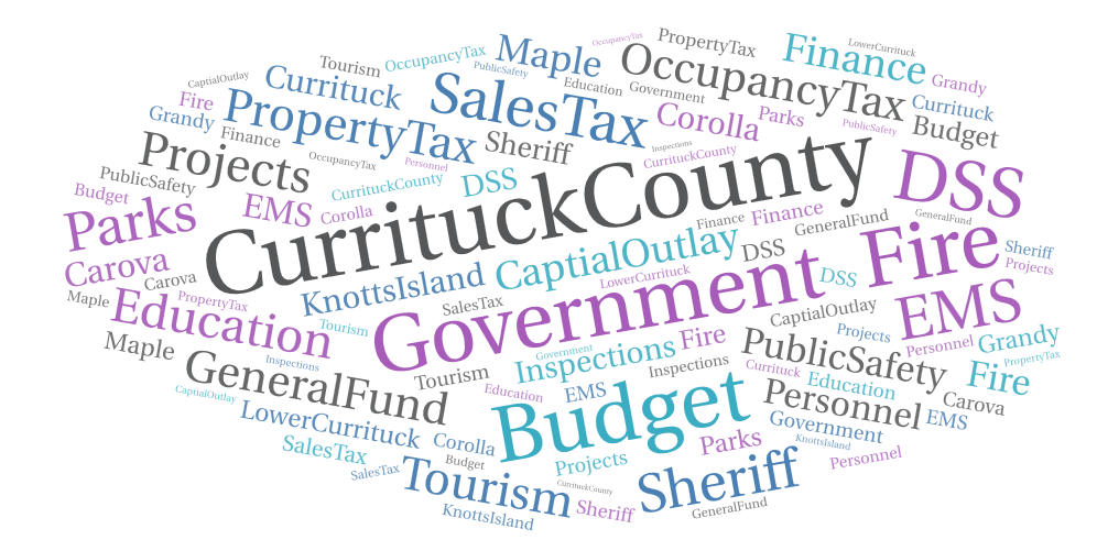Finance clipart public property. Operating budget currituck county