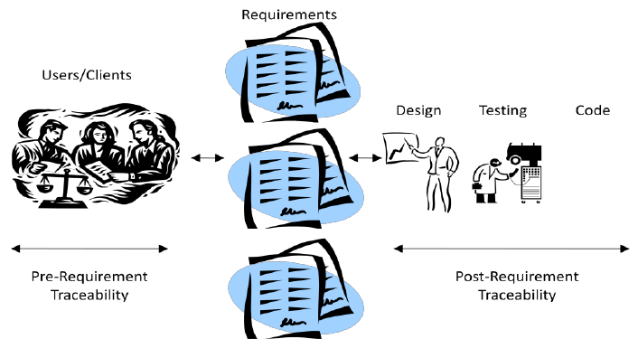 Finding clipart software requirement specification. Pre and post traceability