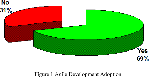 Finding clipart software requirement specification. Requirements engineering in agile