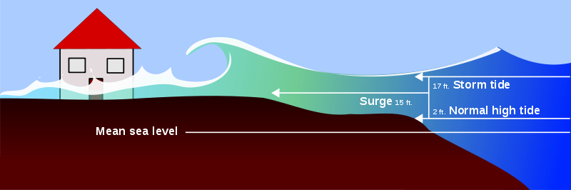 Flood clipart storm surge. Frequently asked questions esurge