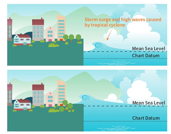 Flood clipart storm surge. Climate projections for hong