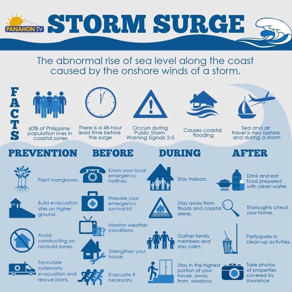 Flood clipart storm surge. Top things you need