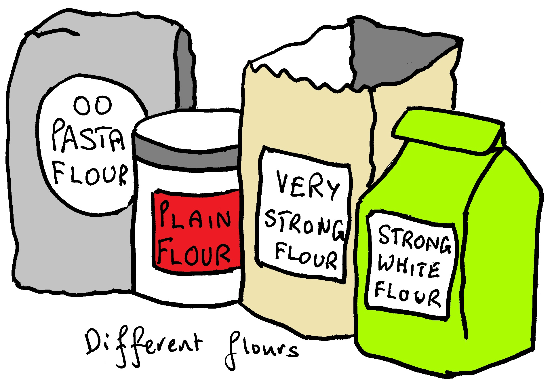 Flour clipart sugar act. Food science the nutrition