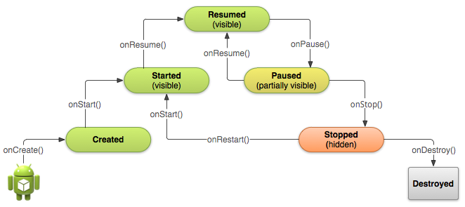 Flowchart drawing android app. Activity lifecycle in applications
