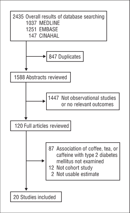 Flowchart drawing cup tea. For identifying eligible studies