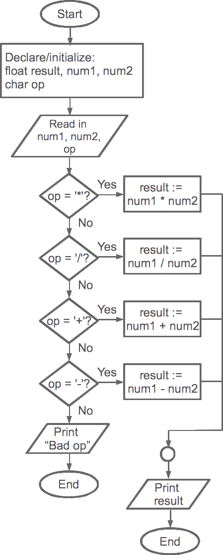 Flowchart drawing empty. New one level