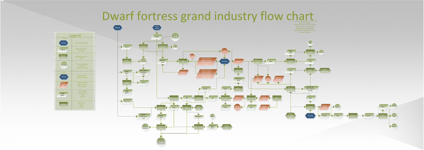 Flowchart drawing powerpoint. How toe flow chart