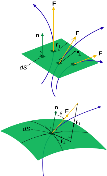 Flux vector. Wikipedia the field lines