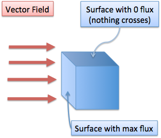 Calculus understanding flux betterexplained. Vector means parallel vector free library