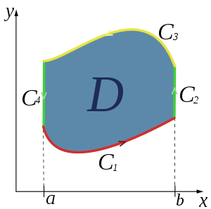 Flux vector green's theorem. Green s wikipedia if