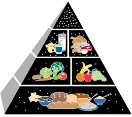 Food pyramid png. Which nutrition is yours