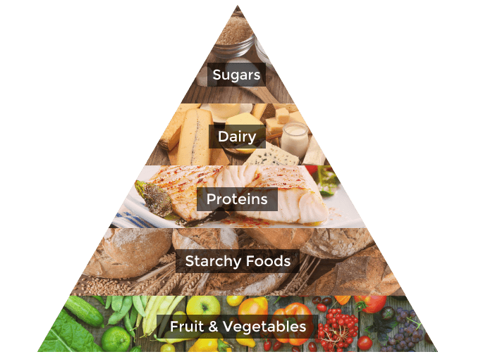 Food pyramid png. What is the eposts