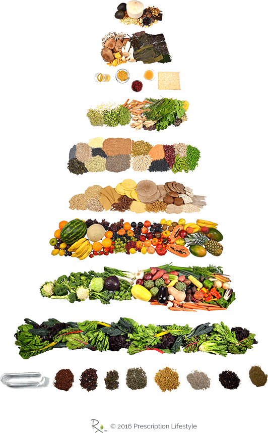 Food pyramid png. Prescription lifestyle