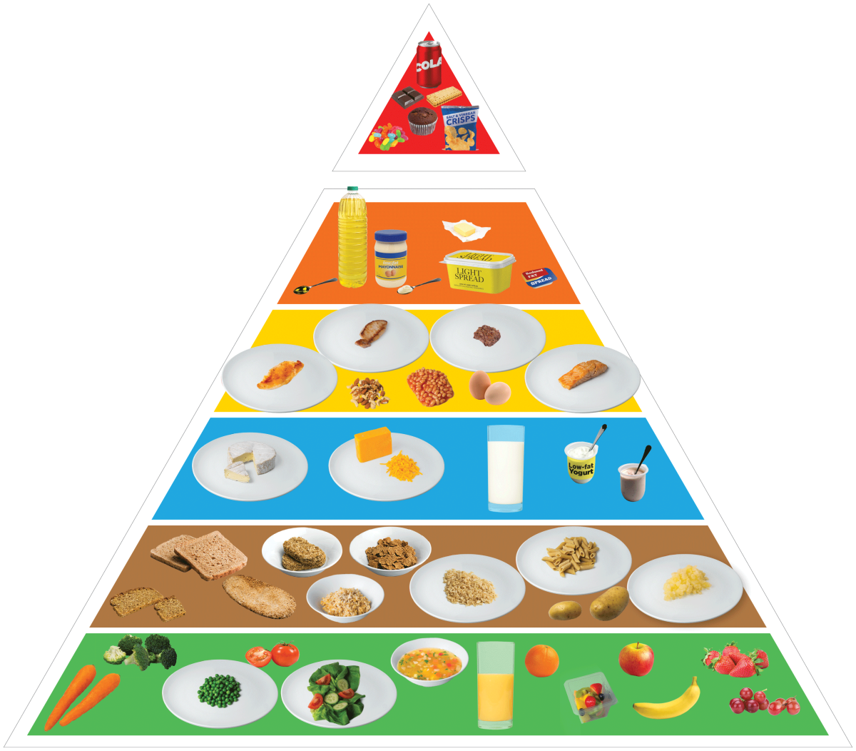 Food pyramid png. White bread taken off