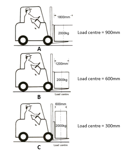 Forklift drawing truck. What are load centres