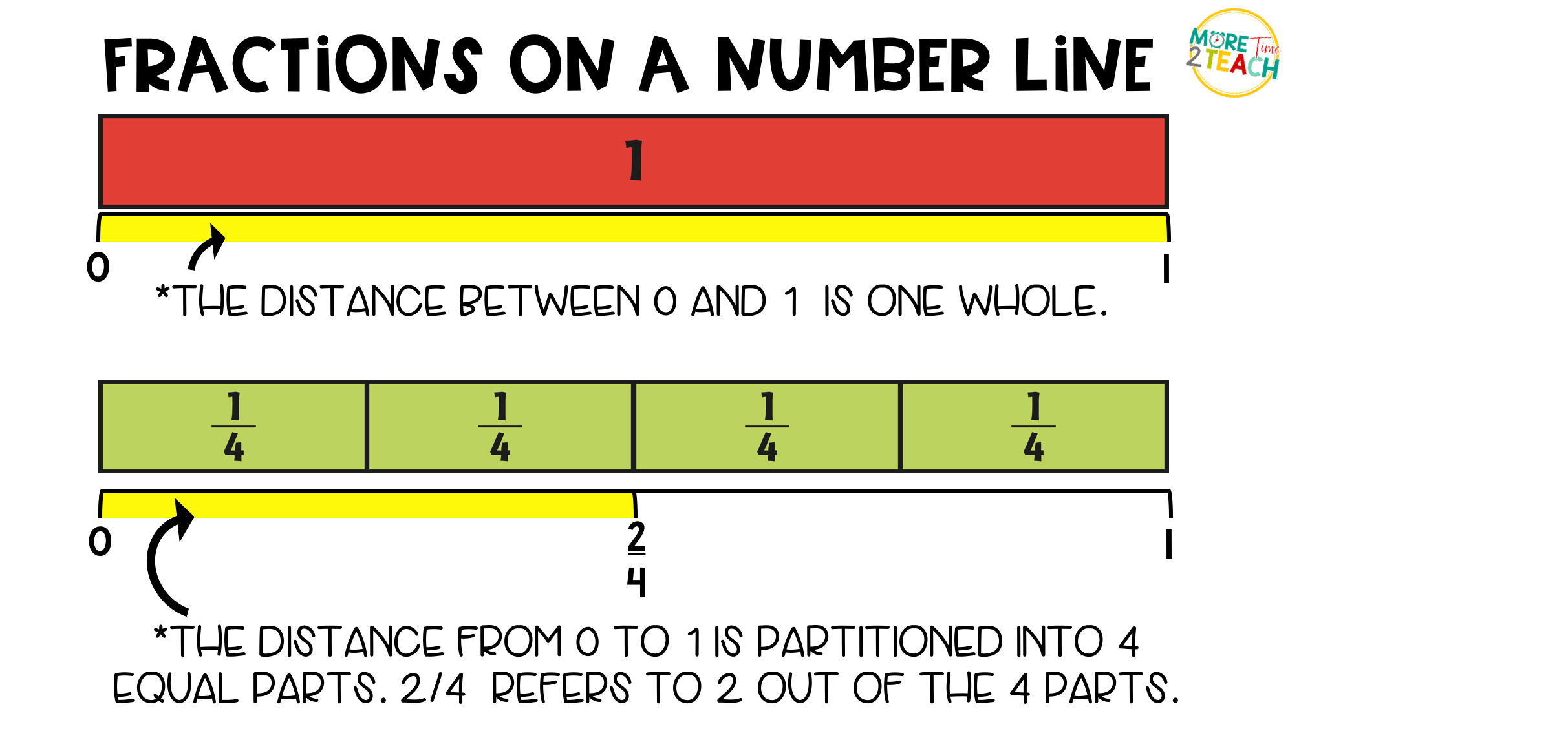 Fraction drawing written. Fractions on a number